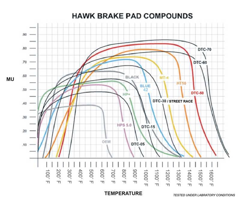 Hawk Brake Pad Compounds