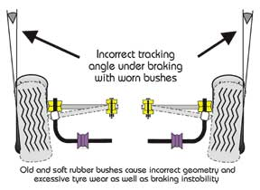 Bushing Deflection under load.