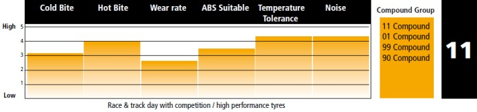 PFC 11 Brake Pad Characteristics