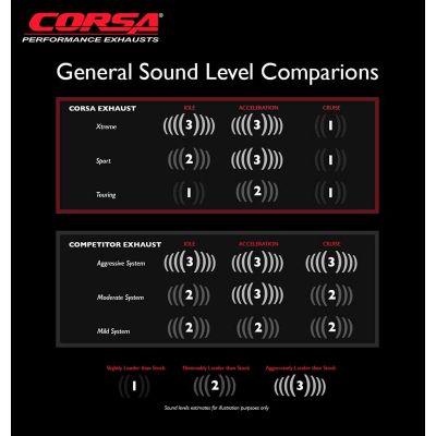 Corsa Performance Exhaust Sound Chart