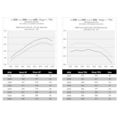 N26 Dinan Tuning Results